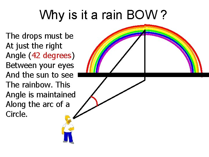 Why is it a rain BOW ? The drops must be At just the