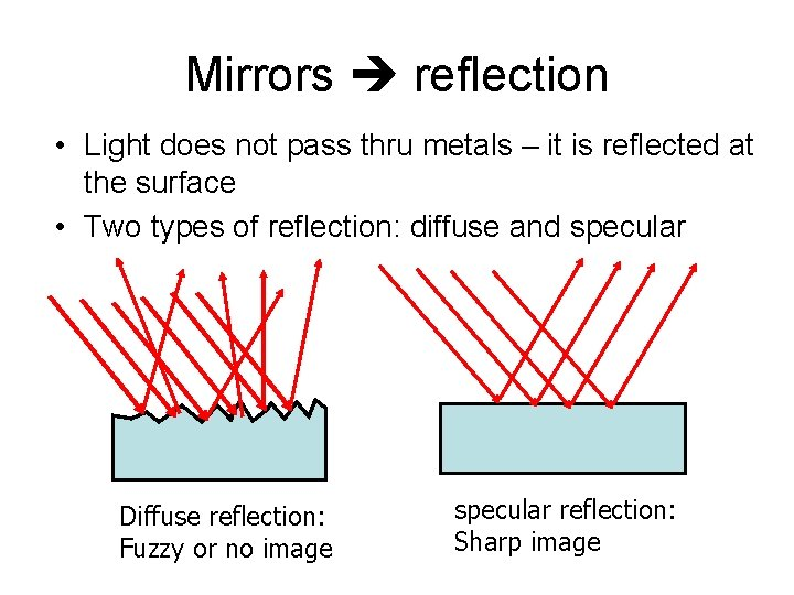 Mirrors reflection • Light does not pass thru metals – it is reflected at