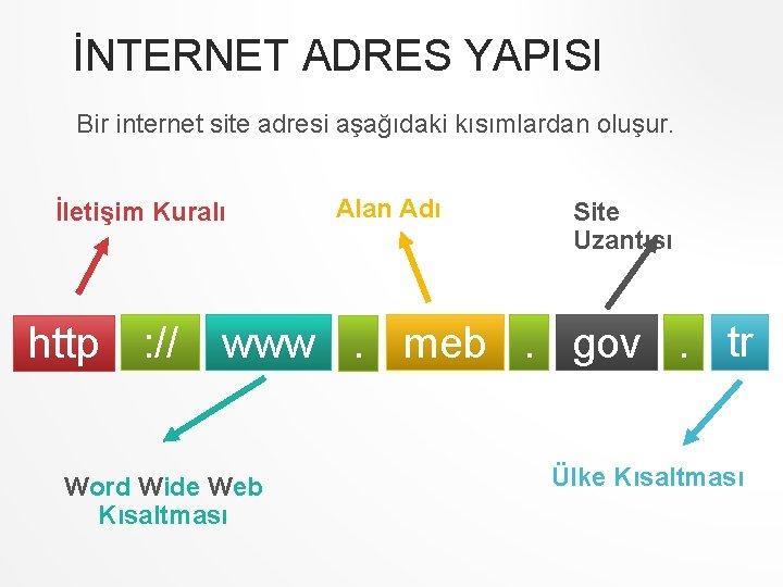İNTERNET ADRES YAPISI Bir internet site adresi aşağıdaki kısımlardan oluşur. İletişim Kuralı Alan Adı