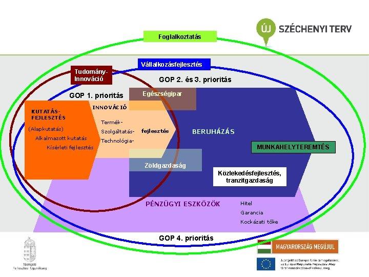 Foglalkoztatás Vállalkozásfejlesztés Tudomány. Innováció GOP 1. prioritás KUTATÁSFEJLESZTÉS GOP 2. és 3. prioritás Egészségipar