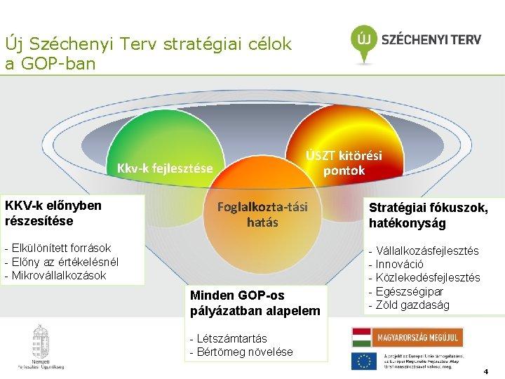 Új Széchenyi Terv stratégiai célok a GOP-ban ÚSZT kitörési pontok Kkv-k fejlesztése KKV-k előnyben