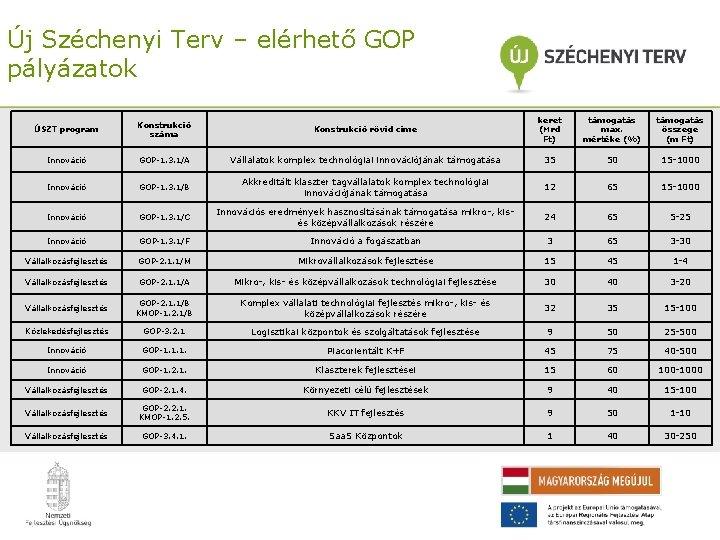 Új Széchenyi Terv – elérhető GOP pályázatok ÚSZT program Konstrukció száma Konstrukció rövid címe