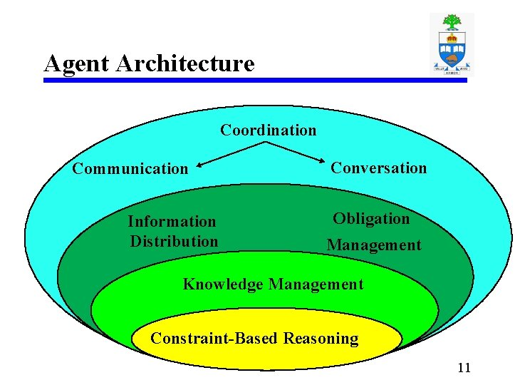 Agent Architecture Coordination Communication Information Distribution Conversation Obligation Management Knowledge Management Constraint-Based Reasoning 11