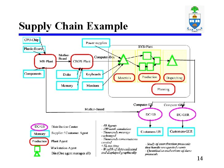 Supply Chain Example 14