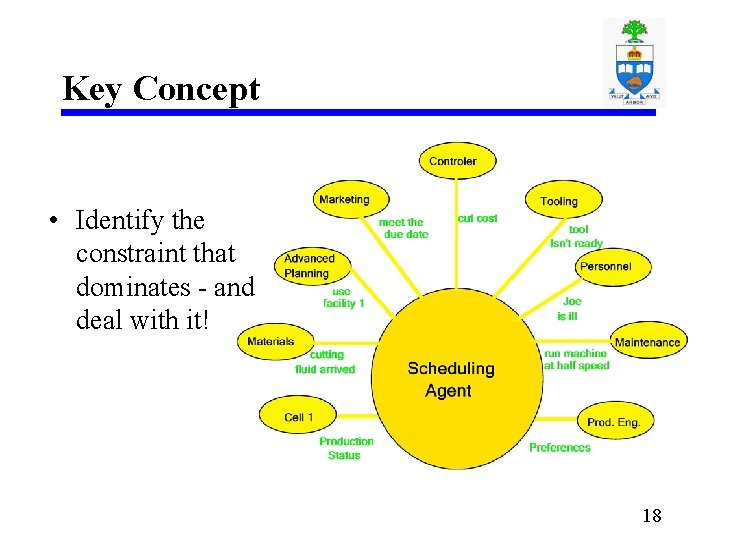 Key Concept • Identify the constraint that dominates - and deal with it! 18