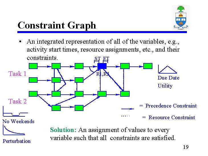 Constraint Graph • An integrated representation of all of the variables, e. g. ,