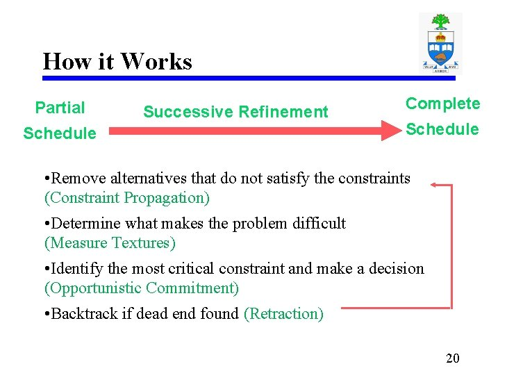 How it Works Partial Successive Refinement Schedule Complete Schedule • Remove alternatives that do