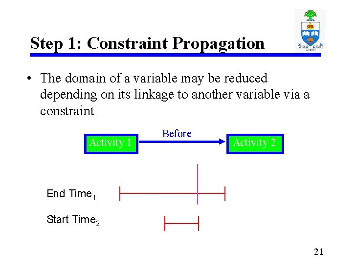 Step 1: Constraint Propagation • The domain of a variable may be reduced depending