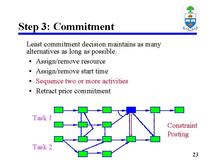 Step 3: Commitment Least commitment decision maintains as many alternatives as long as possible.