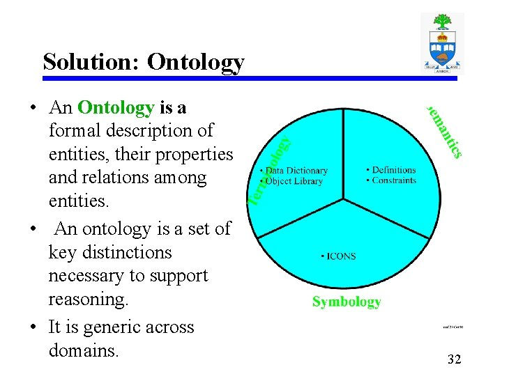 Solution: Ontology • An Ontology is a formal description of entities, their properties and