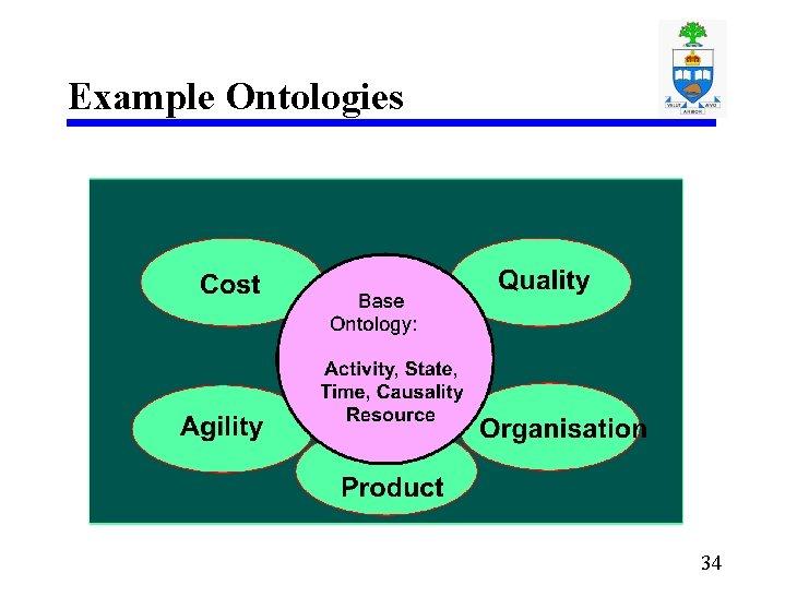 Example Ontologies 34