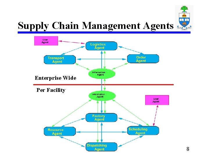 Supply Chain Management Agents Enterprise Wide Per Facility 8