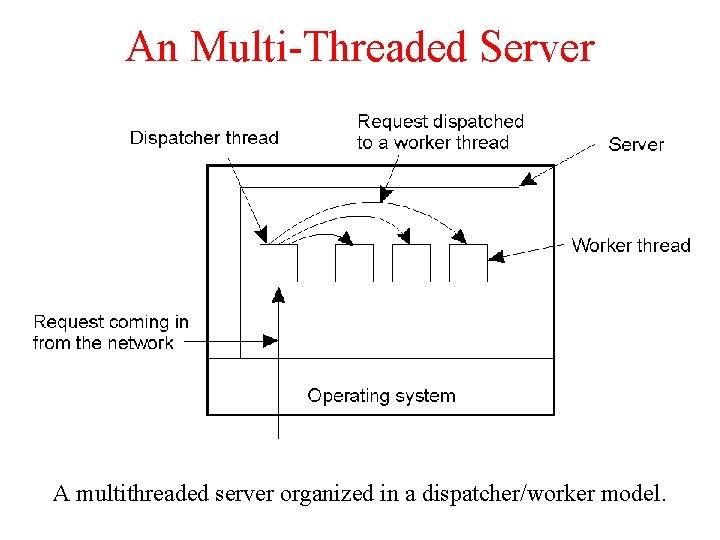 An Multi-Threaded Server A multithreaded server organized in a dispatcher/worker model.