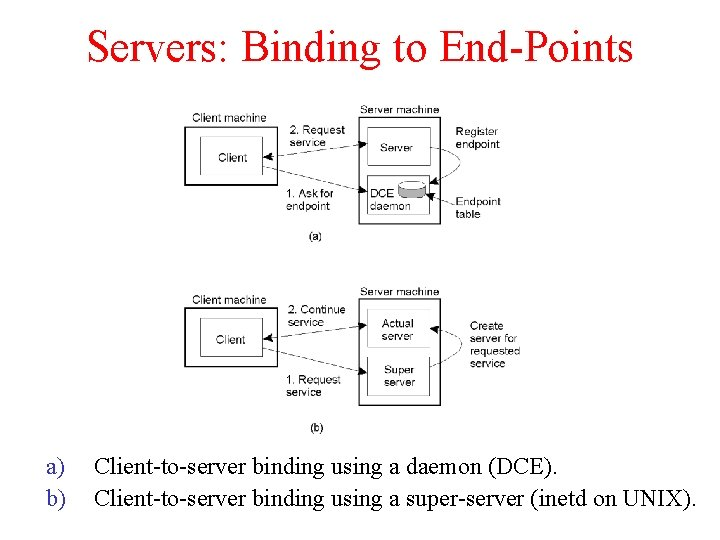 Servers: Binding to End-Points 3. 7 a) b) Client-to-server binding using a daemon (DCE).