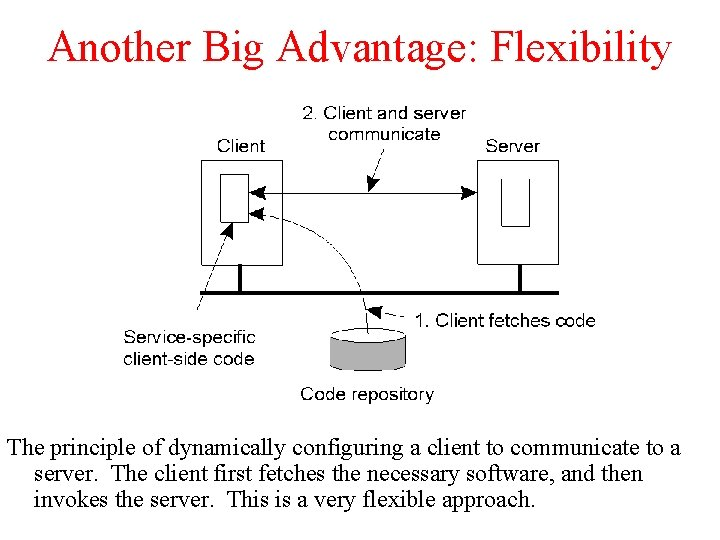 Another Big Advantage: Flexibility The principle of dynamically configuring a client to communicate to