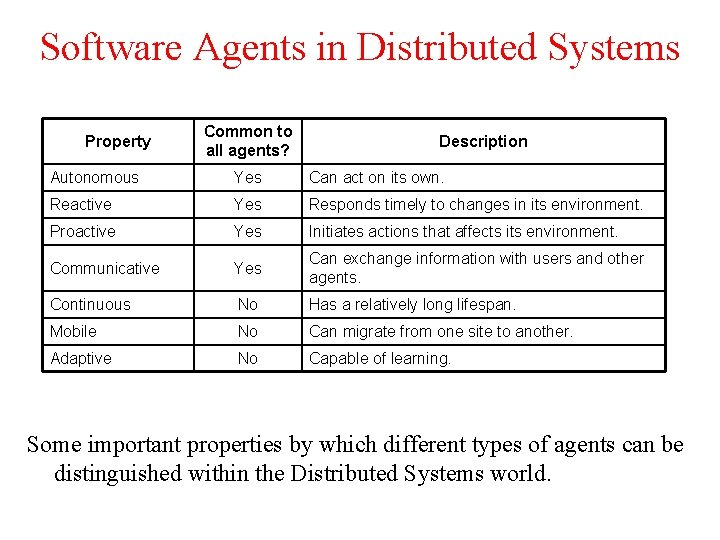 Software Agents in Distributed Systems Property Common to all agents? Description Autonomous Yes Can