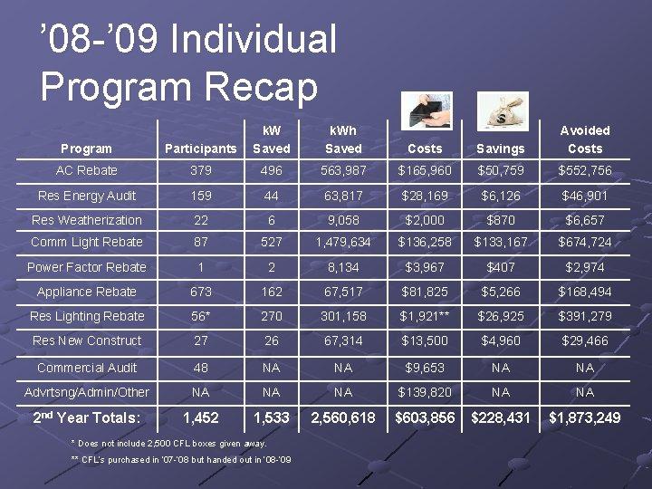' 08 -' 09 Individual Program Recap Program Participants k. W Saved AC Rebate