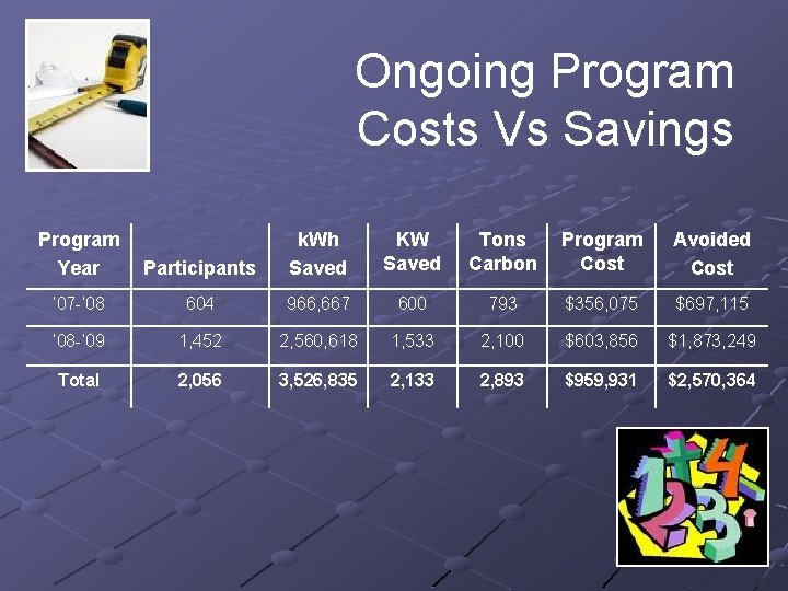 Ongoing Program Costs Vs Savings Program Year Participants k. Wh Saved KW Saved Tons