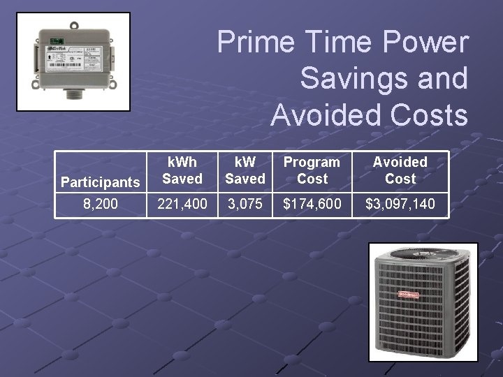 Prime Time Power Savings and Avoided Costs Participants k. Wh Saved k. W Saved