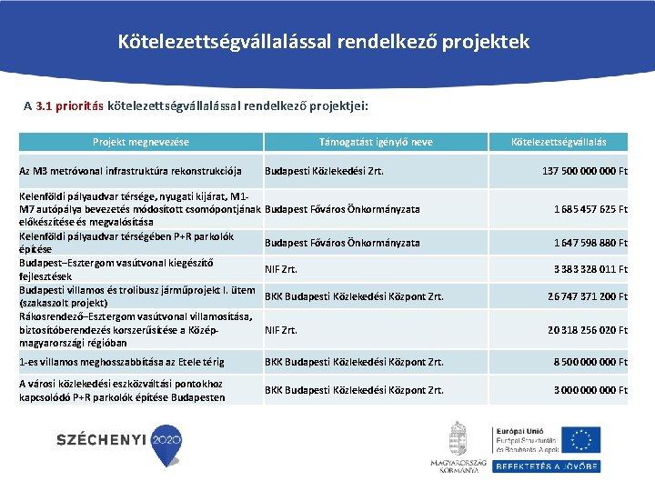Kötelezettségvállalással rendelkező projektek A 3. 1 prioritás kötelezettségvállalással rendelkező projektjei: Projekt megnevezése Az M