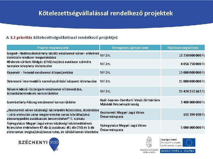Kötelezettségvállalással rendelkező projektek A 3. 2 prioritás kötelezettségvállalással rendelkező projektjei: Projekt megnevezése Támogatást igénylő