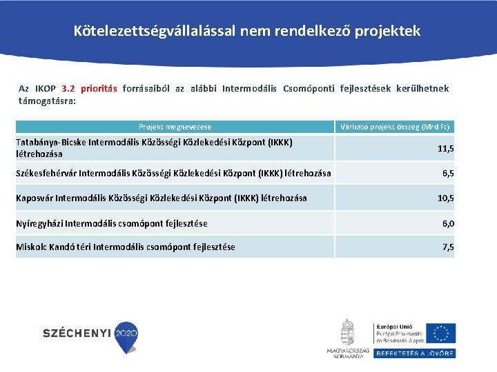 Kötelezettségvállalással nem rendelkező projektek Az IKOP 3. 2 prioritás forrásaiból az alábbi Intermodális Csomóponti