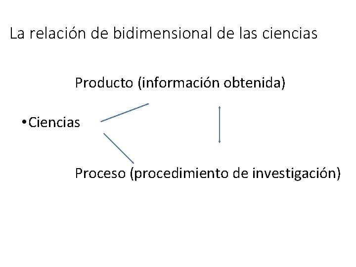 La relación de bidimensional de las ciencias Producto (información obtenida) • Ciencias Proceso (procedimiento