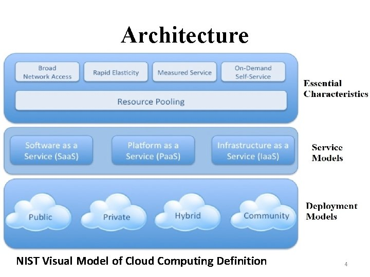 Architecture NIST Visual Model of Cloud Computing Definition 4