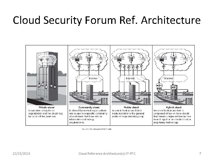 Cloud Security Forum Ref. Architecture 10/15/2013 Cloud Reference Architecture(s) IIT-RTC 7