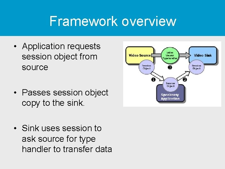 Framework overview • Application requests session object from source • Passes session object copy