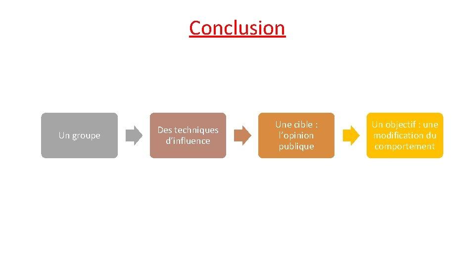 Conclusion Un groupe Des techniques d'influence Une cible : l'opinion publique Un objectif :