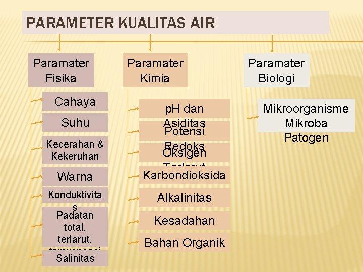 PARAMETER KUALITAS AIR Paramater Fisika Cahaya Suhu Kecerahan & Kekeruhan Warna Konduktivita s Padatan