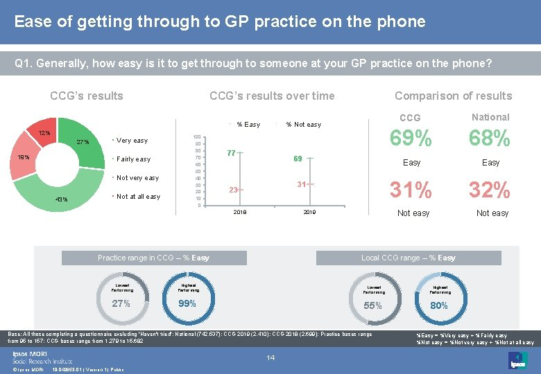 Ease of getting through to GP practice on the phone Q 1. Generally, how