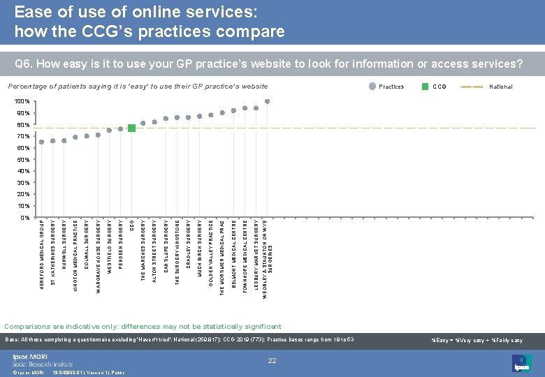 Ease of use of online services: how the CCG's practices compare Q 6. How