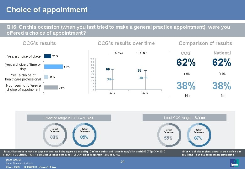 Choice of appointment Q 16. On this occasion (when you last tried to make