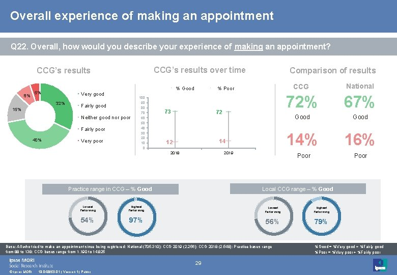 Overall experience of making an appointment Q 22. Overall, how would you describe your