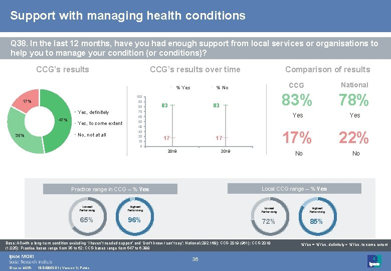 Support with managing health conditions Q 38. In the last 12 months, have you