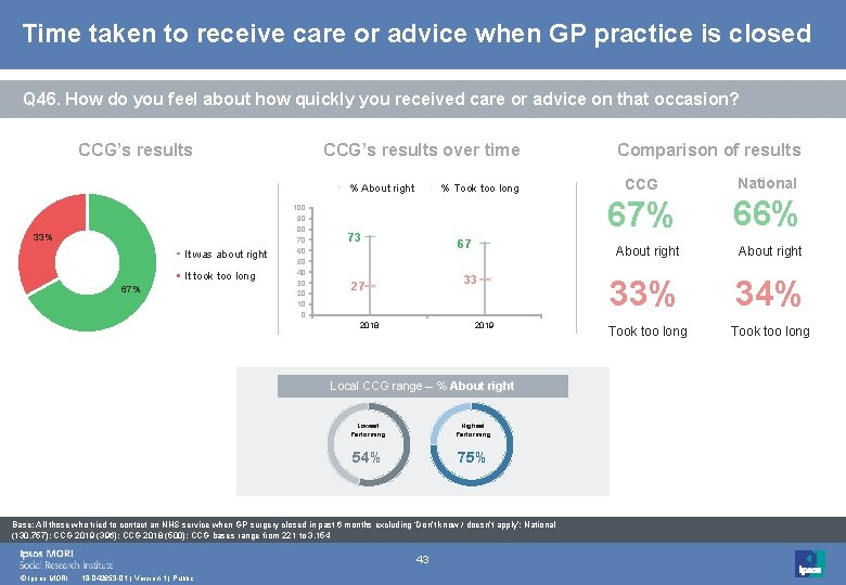 Time taken to receive care or advice when GP practice is closed Q 46.