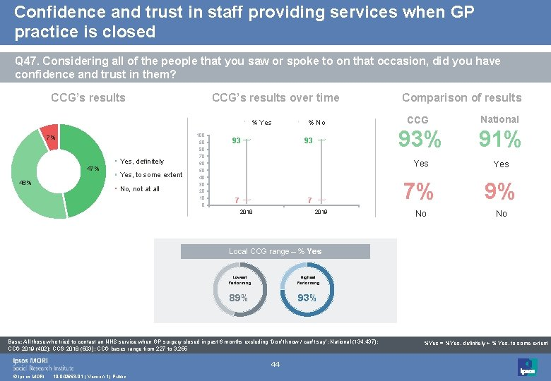 Confidence and trust in staff providing services when GP practice is closed Q 47.