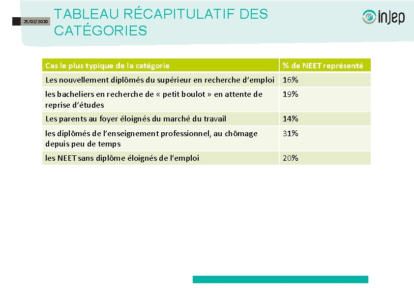 25/02/2020 TABLEAU RÉCAPITULATIF DES CATÉGORIES Cas le plus typique de la catégorie % de