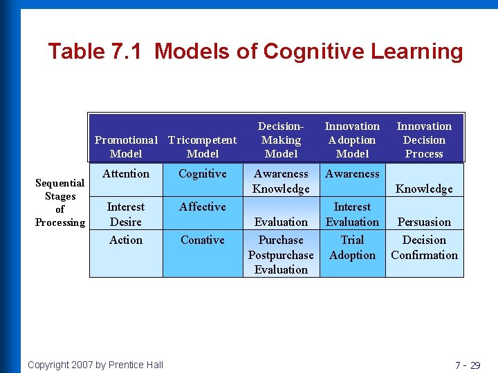Table 7. 1 Models of Cognitive Learning Promotional Tricompetent Model Sequential Stages of Processing