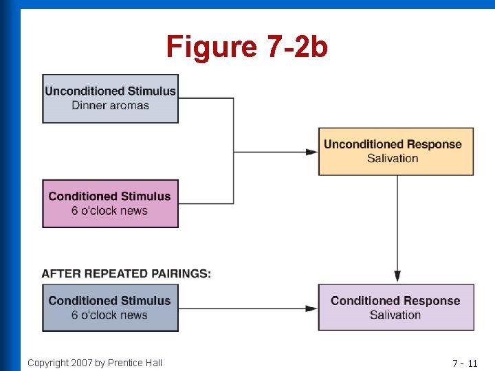 Figure 7 -2 b Copyright 2007 by Prentice Hall 7 - 11