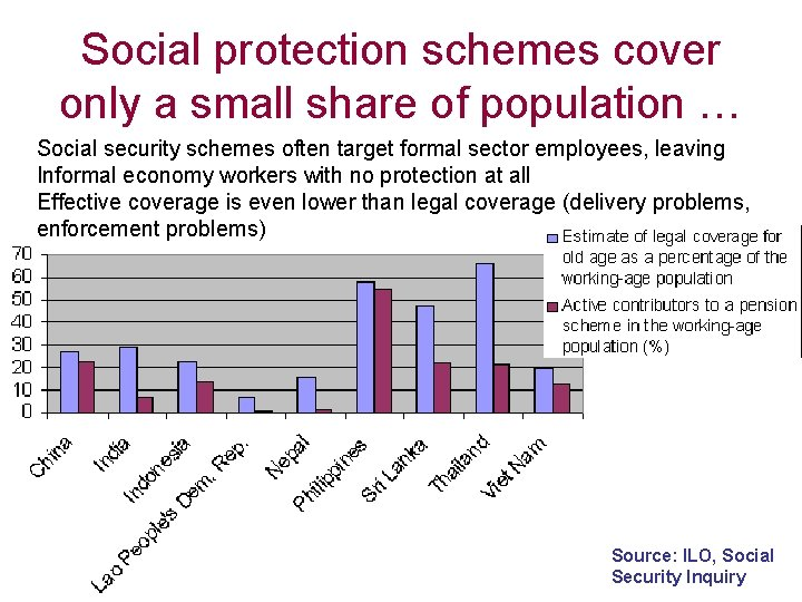 Social protection schemes cover only a small share of population … Social security schemes
