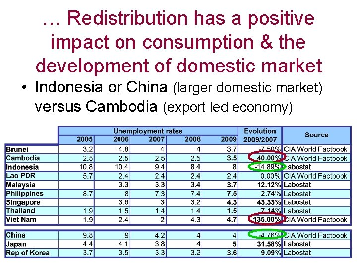 … Redistribution has a positive impact on consumption & the development of domestic market