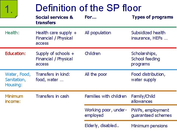 1. Definition of the SP floor Social services & transfers For… Types of programs