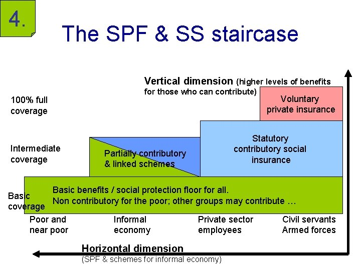 4. The SPF & SS staircase Vertical dimension (higher levels of benefits 100% full