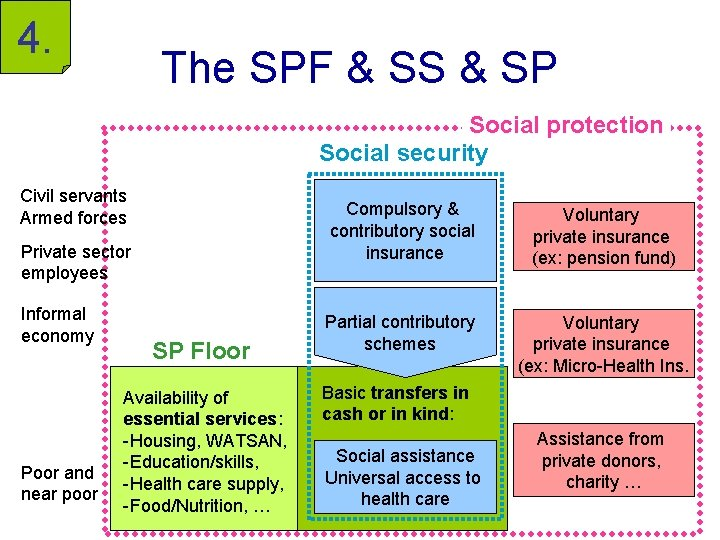 4. The SPF & SS & SP Social protection Social security Civil servants Armed