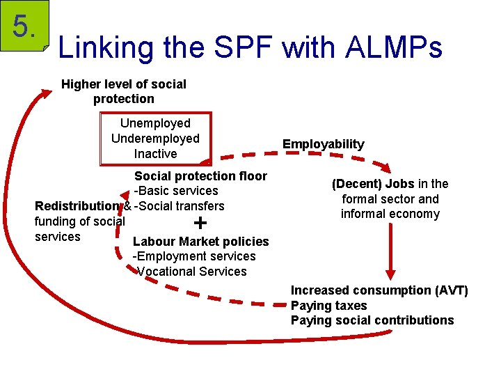 5. Linking the SPF with ALMPs Higher level of social protection Unemployed Underemployed Inactive