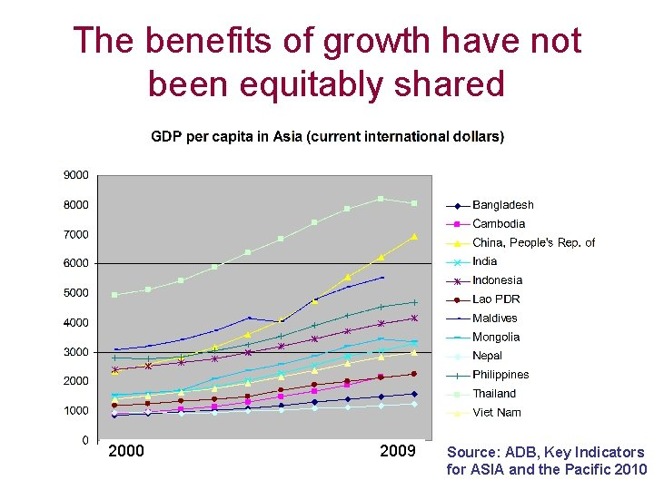 The benefits of growth have not been equitably shared 2000 2009 Source: ADB, Key
