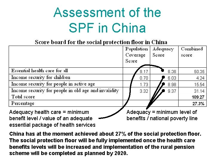 Assessment of the SPF in China Adequacy health care = minimum benefit level /